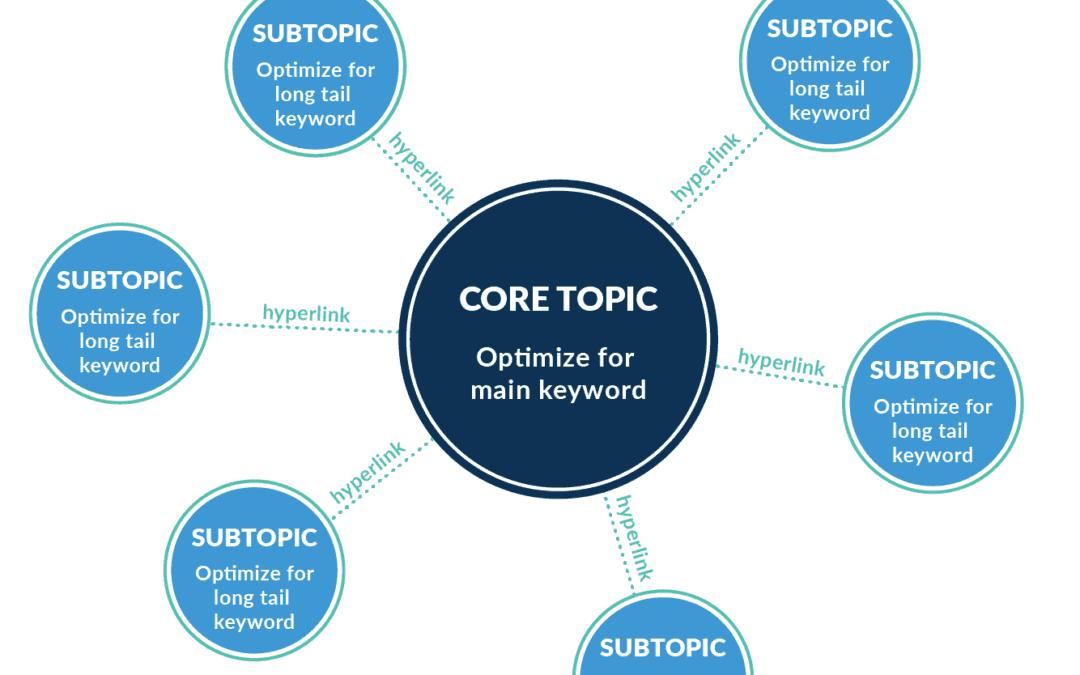 Comment la méthode du cluster de sujet peut-elle améliorer votre référencement naturel?