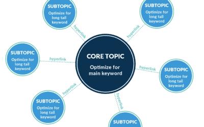 Le Topic Cluster : l'approche de HubSpot qui améliore vos positionnements dans les SERP