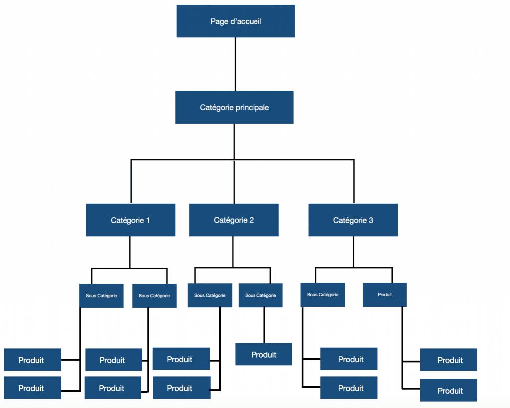 structure de site