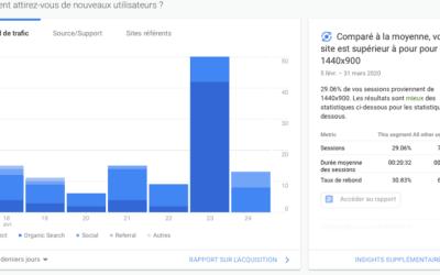 Démarrer avec Google Analytics : comment bien faire ?