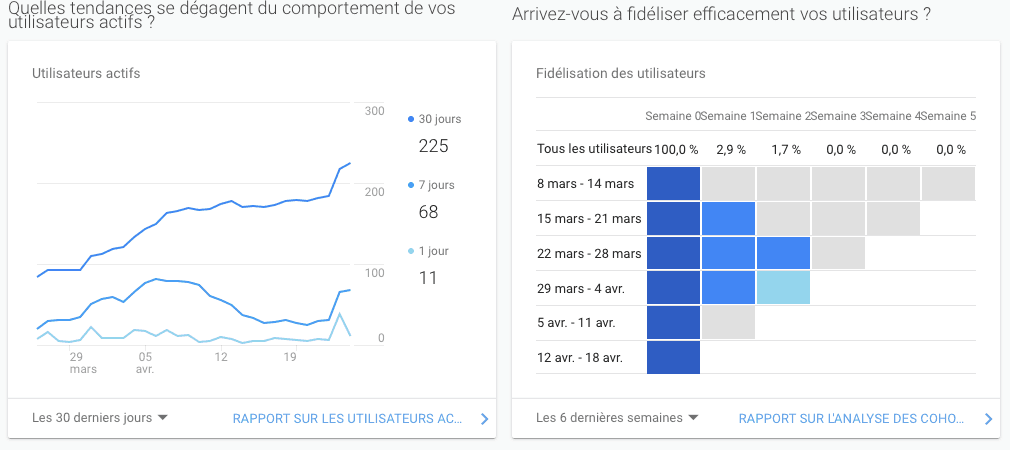 exemple tableau google analytics