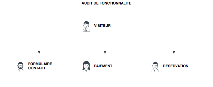 audit de fonctionnalité