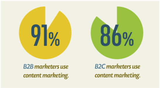 content marketing btob btoc