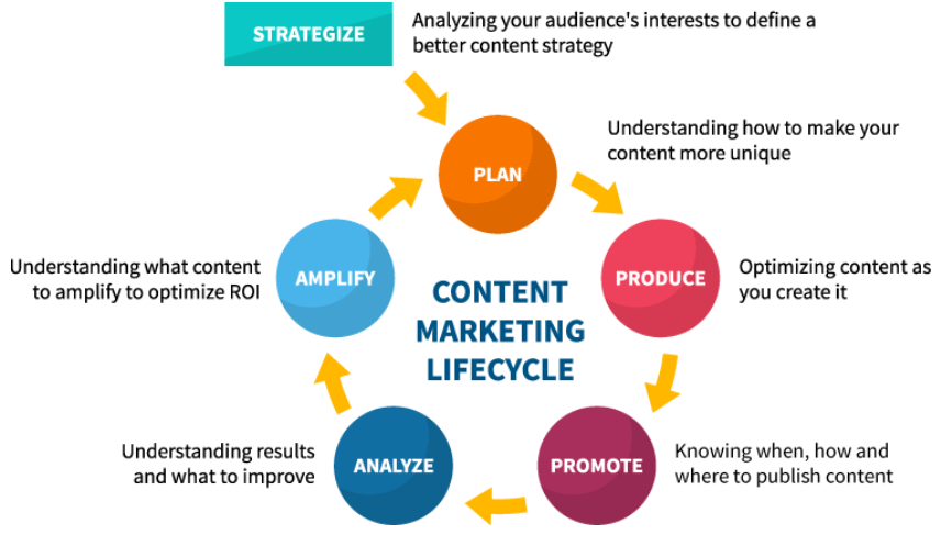 cycle de vie du content marketing