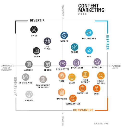 usages content marketing