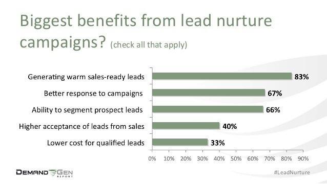 bénéfices lead nurturing