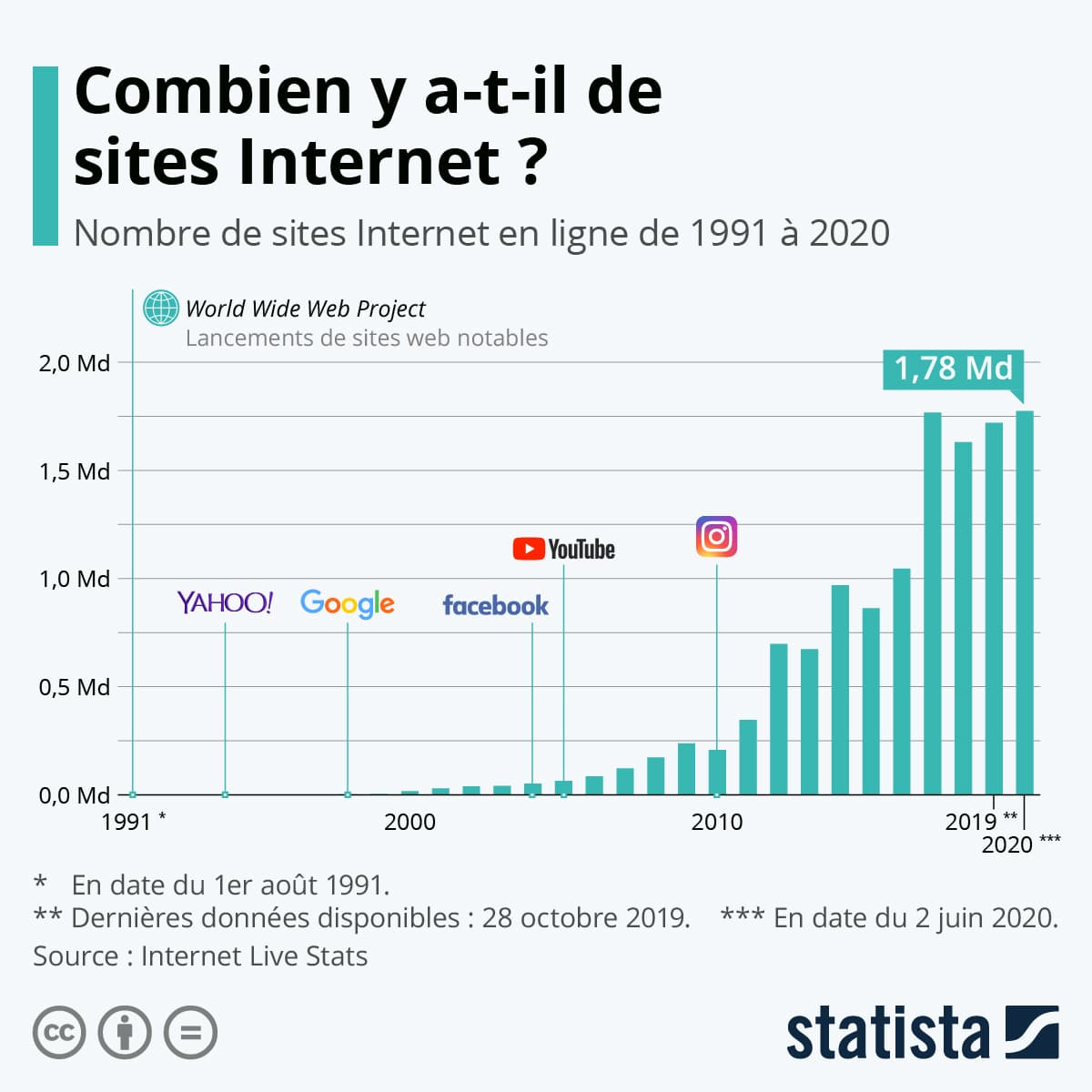 nombre sites internet 2020