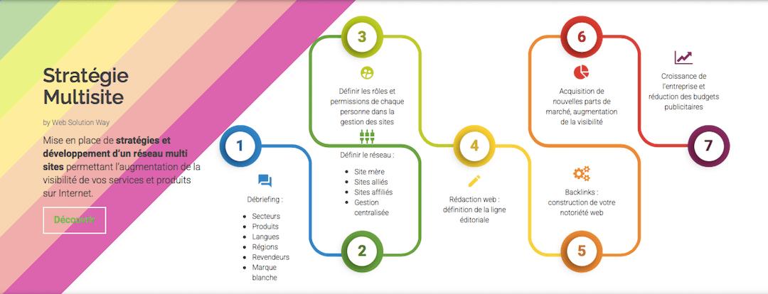 La stratégie multisite pour booster votre cabinet comptable