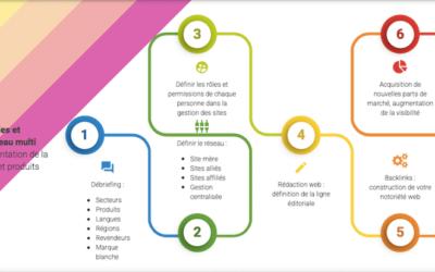Une façon intéressante de booster son cabinet comptable : la stratégie multisite comptable