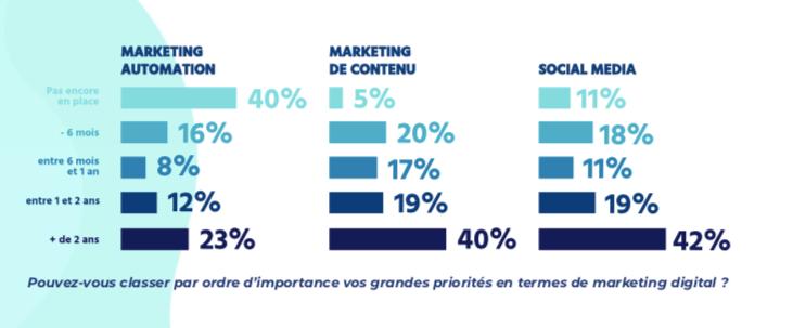 statistique content marketing
